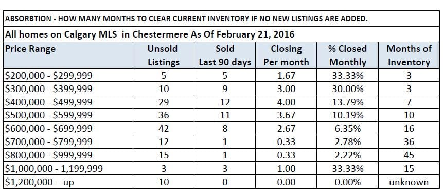 Chestermere Absorbtion rates March 2016