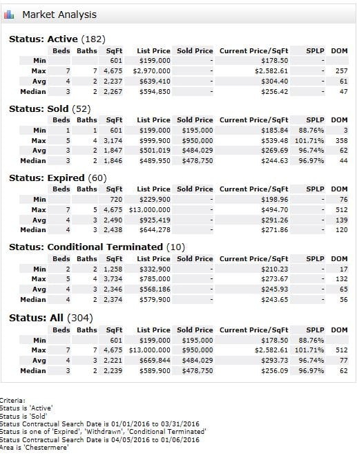 Chestermere real estate statistics for Marh 2016