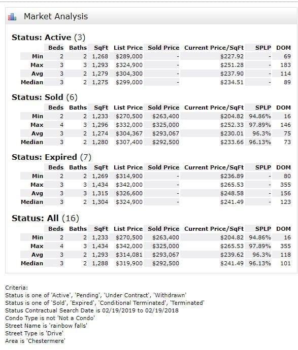 Brownstones MLS Stats