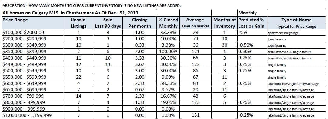 Chestermere Market Statistics Dec 2019