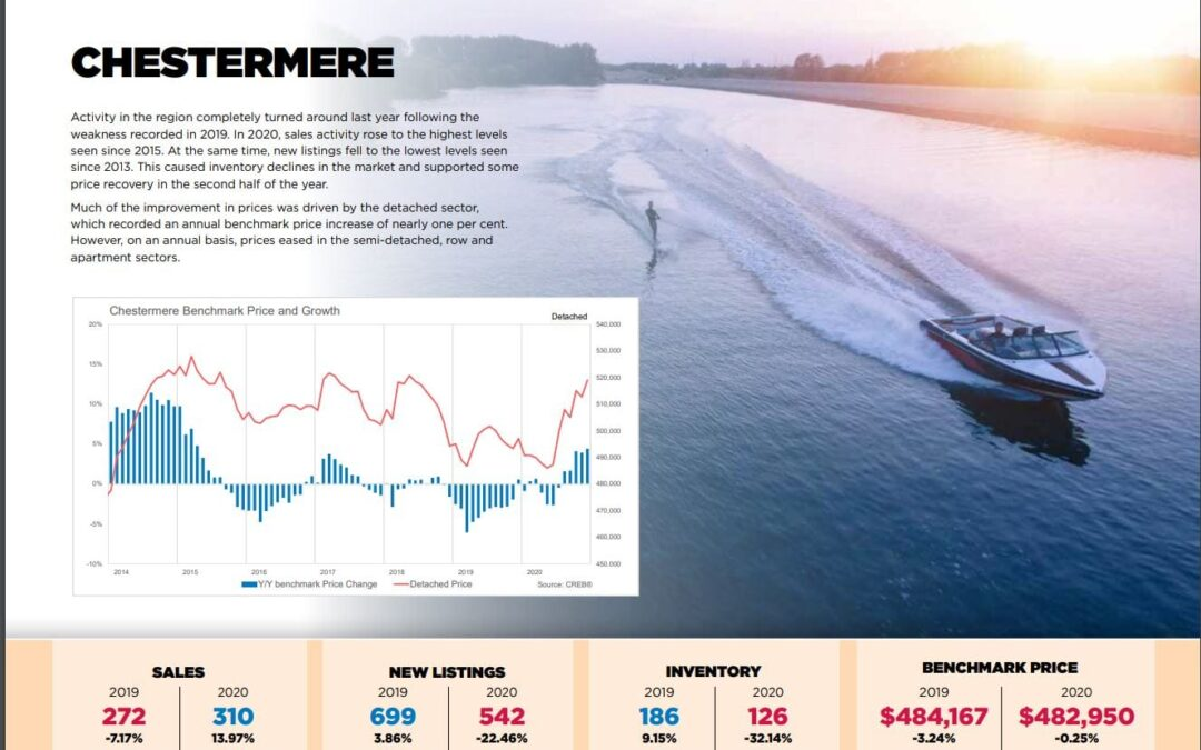 Chestermere Single Family Home Prices Are Up By 1% in 2020