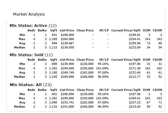 Chestermere Market Statistics April 2021 $200-300K