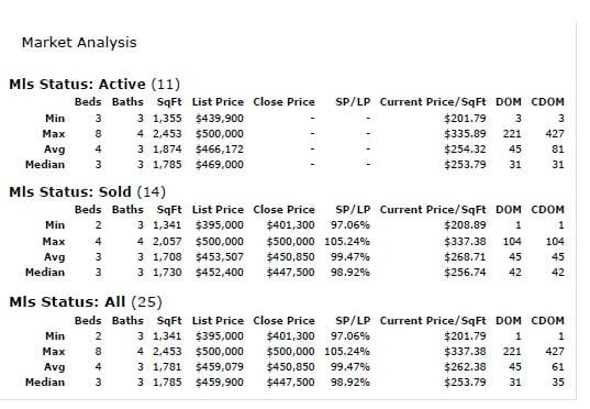 April 2021 Chestermere Market Stats $400-500kK